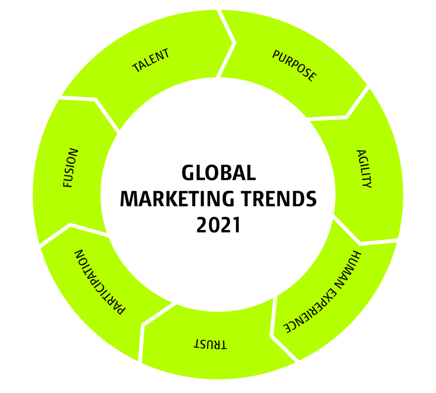 02-Contentbild 1_Kreislauf Global Marketing Trends 2021